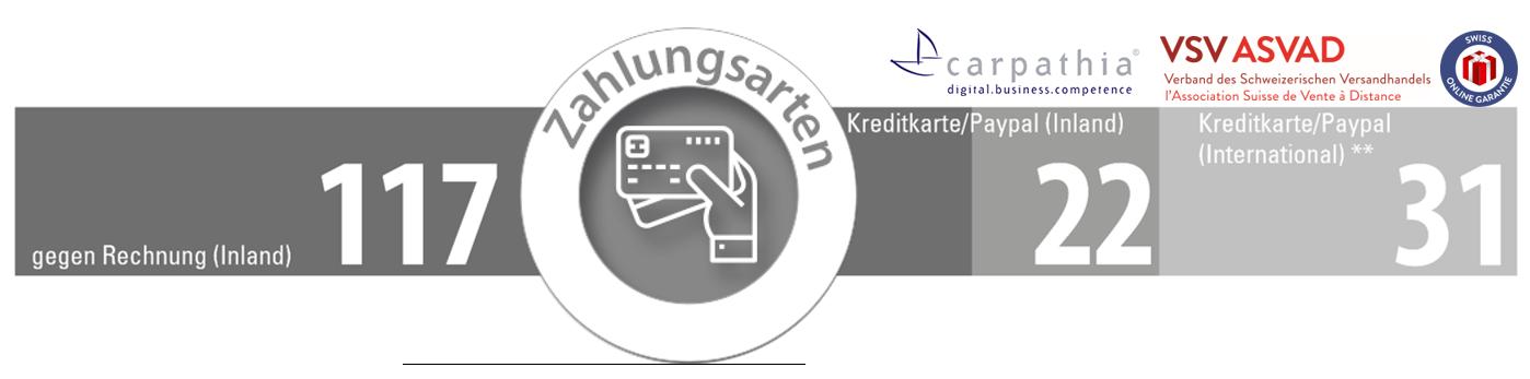 Zahlungsarten pro Minute - Quelle und Grafik: Carpathia AG & VSV **) Zalando.ch und andere intl. Händler mit Schweizer Adresse gelten als Inland Händler