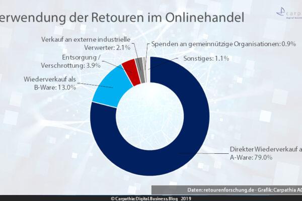 Verwendung der Retouren im Onlinehandel / Daten: retourenforschung.de - Grafik: Carpathia AG 2019