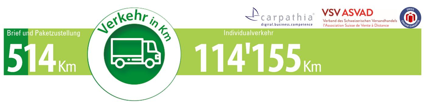 Pro Minute legen in der Schweiz Brief-und Paketzusteller 514 Kilometer zurück während der Individualverkehr 114'155km zurücklegt – Quelle und Grafik: Carpathia AG & VSV