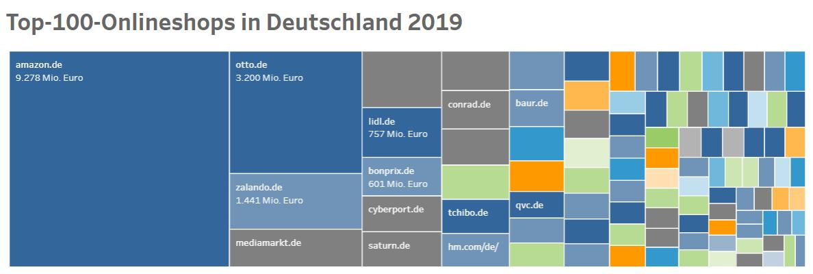 Interaktive Grafik der Top-100 Deutschlands
