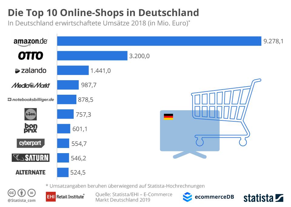 Top-10 Onlineshops Deutschland 2018 / Quelle: EHI / Statista