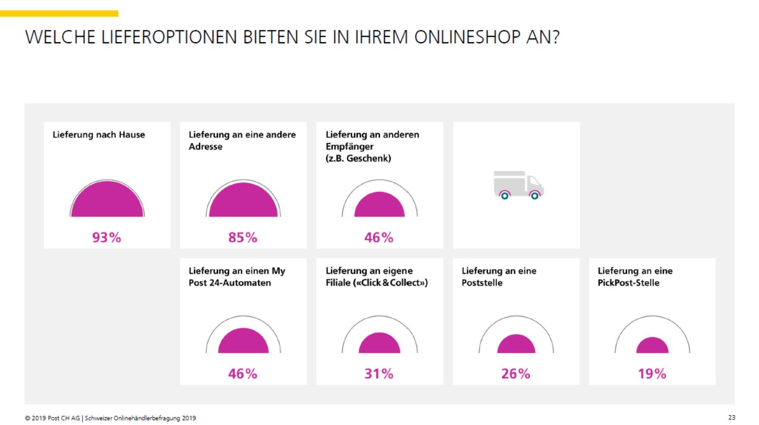 Lieferoptionen der Schweizer Onlinehändler - Quelle: Onlinehändlerbefragung 2019