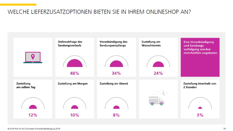 Lieferzusatzoptionen der Schweizer Onlinehändler - Quelle: Onlinehändlerbefragung 2019