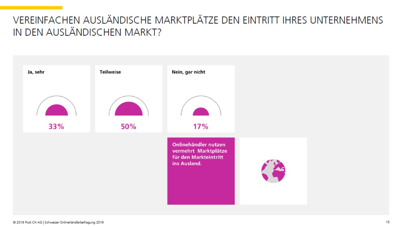 Helfen ausländische Marktplätze den Schweizer Onlinehändlern bei der Internationalisierung? - Quelle: Onlinehändlerbefragung 2019