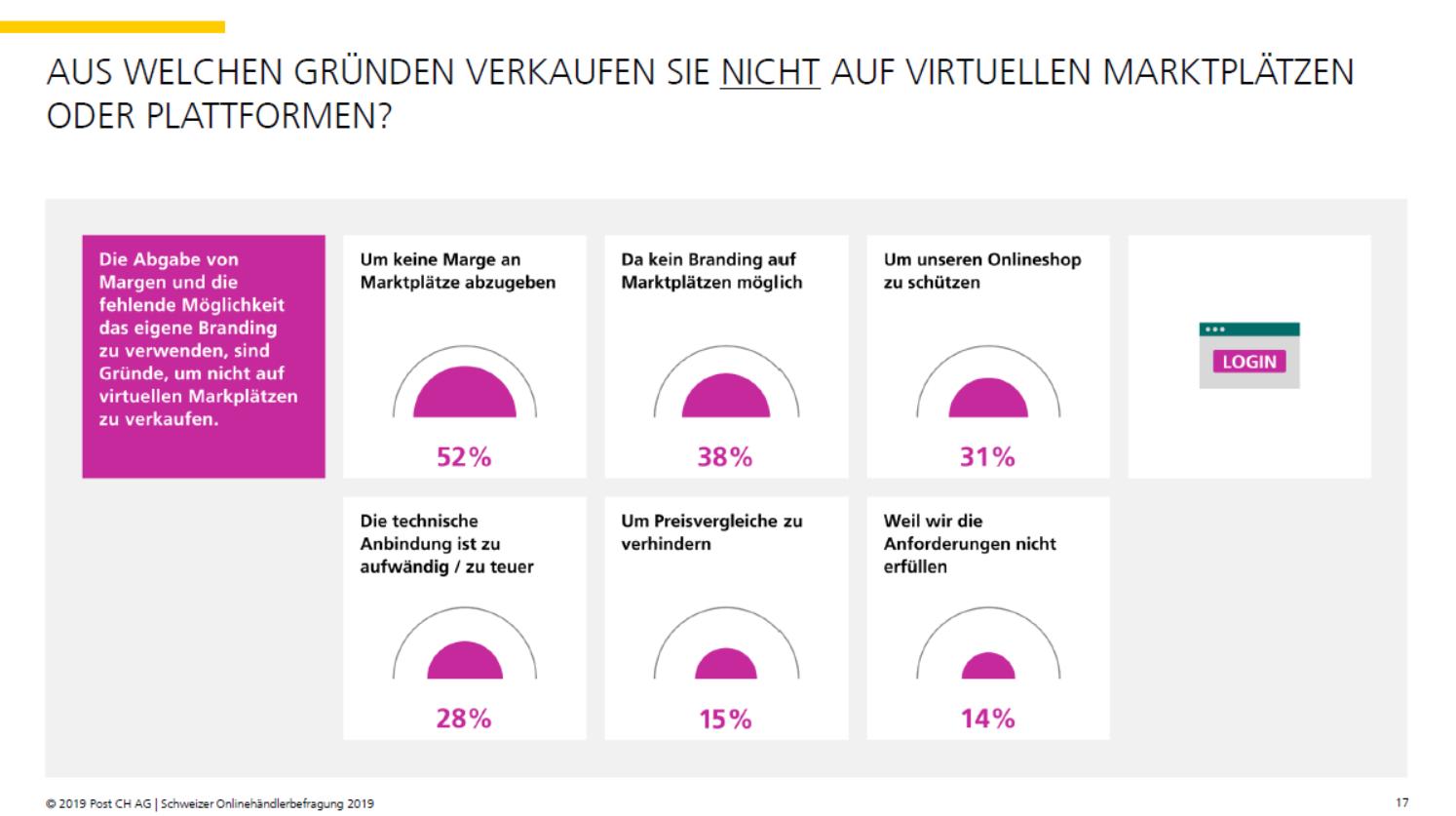 Gründe, warum Schweizer Onlinehändler nicht auf Marktplätzen verkaufen - Quelle: Onlinehändlerbefragung 2019
