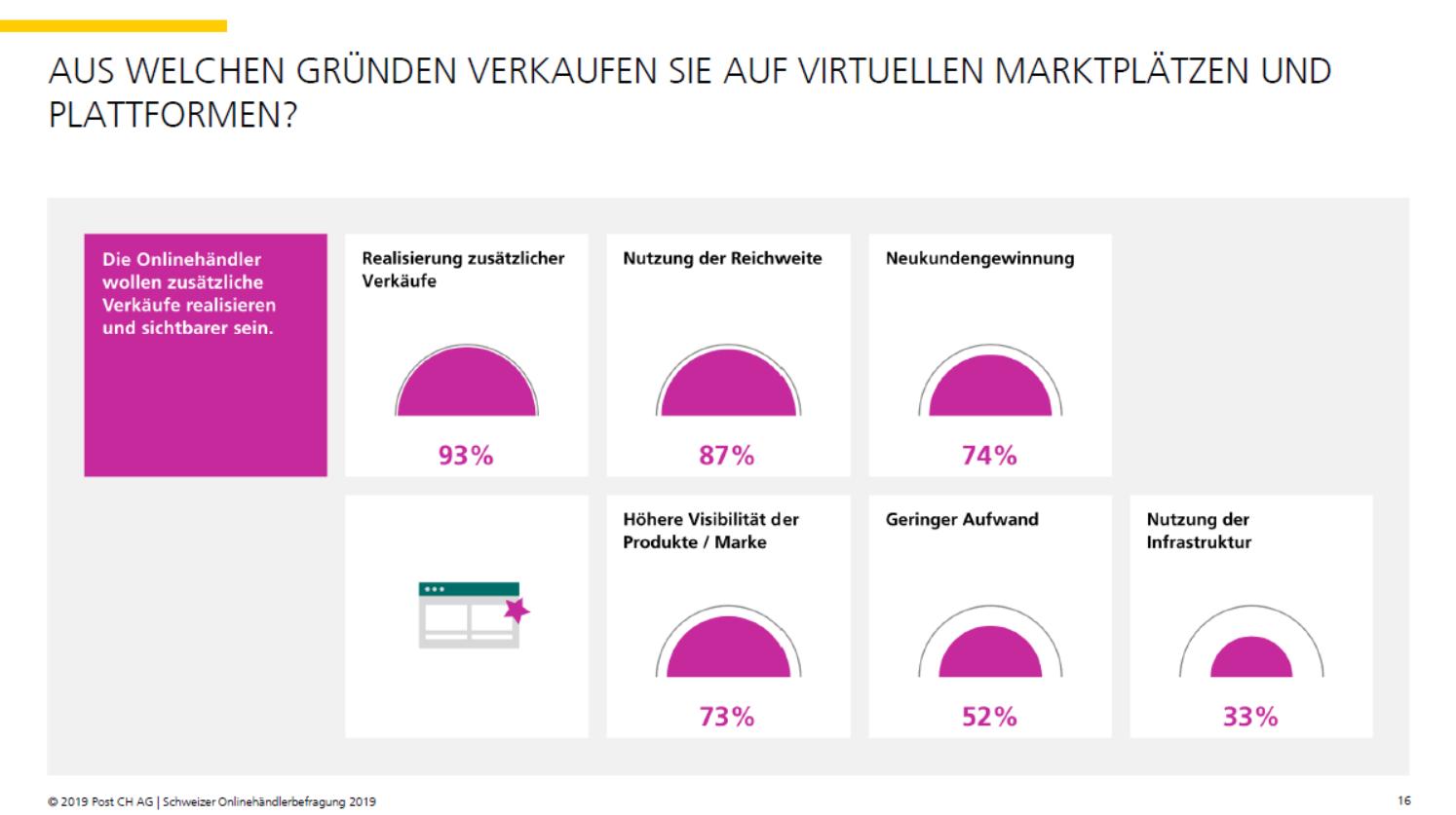 Gründe, warum Schweizer Onlinehändler auf Marktplätzen verkaufen - Quelle: Onlinehändlerbefragung 2019