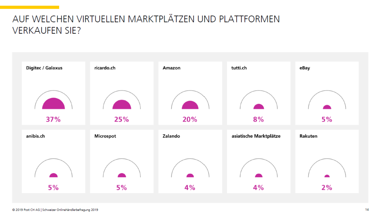 Von Schweizer Onlinehändlern genutzte Marktplätze und Plattformen - Quelle: Onlinehändlerbefragung 2019