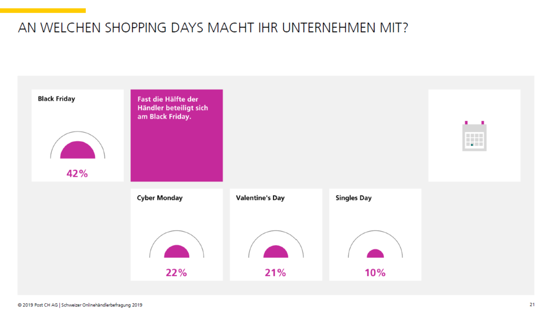 Shoppingdays an denen Schweizer Onlinehändler partizipieren - Quelle: Onlinehändlerbefragung 2019