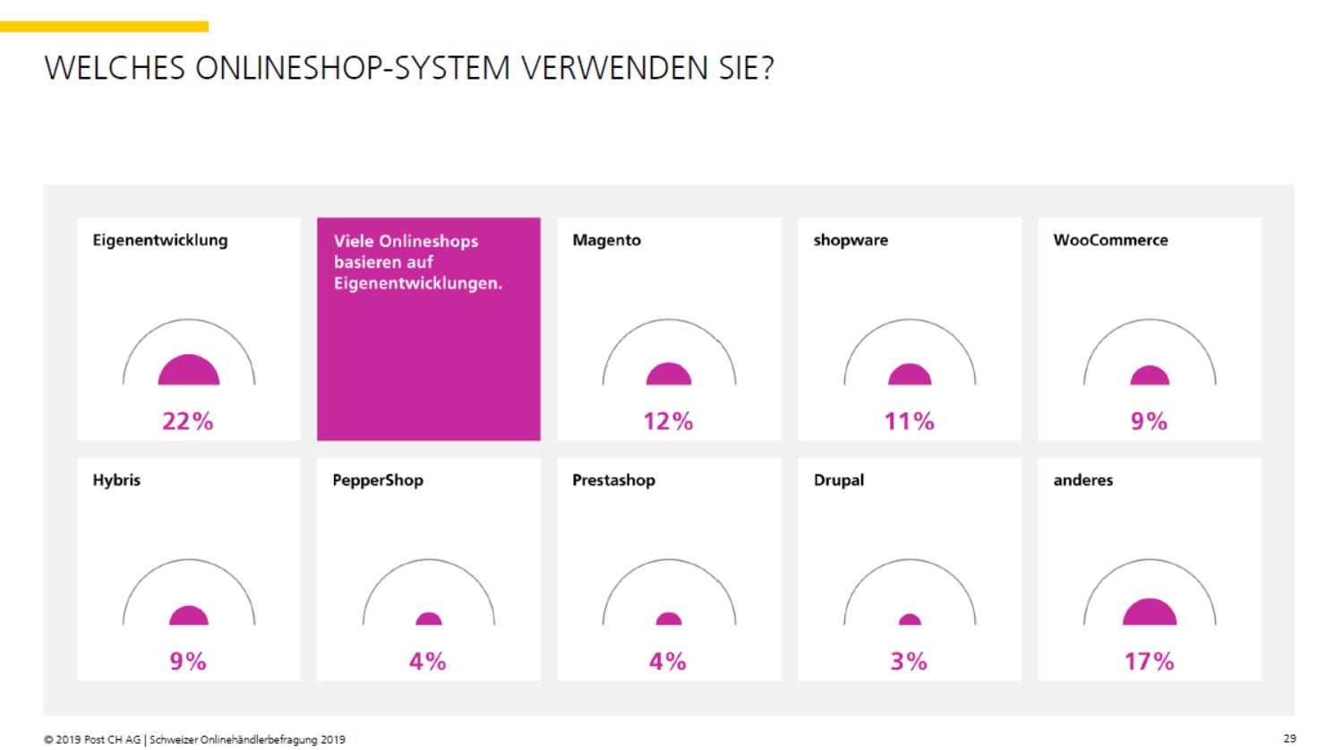 Shopsysteme der Schweizer Onlinehändler - Quelle: Onlinehändlerbefragung 2019