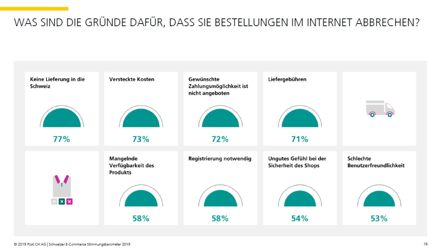 Gründe für einen Bestellabbruch der Konsumenten - Quelle: E-Commerce Stimmungsbarometer 2019