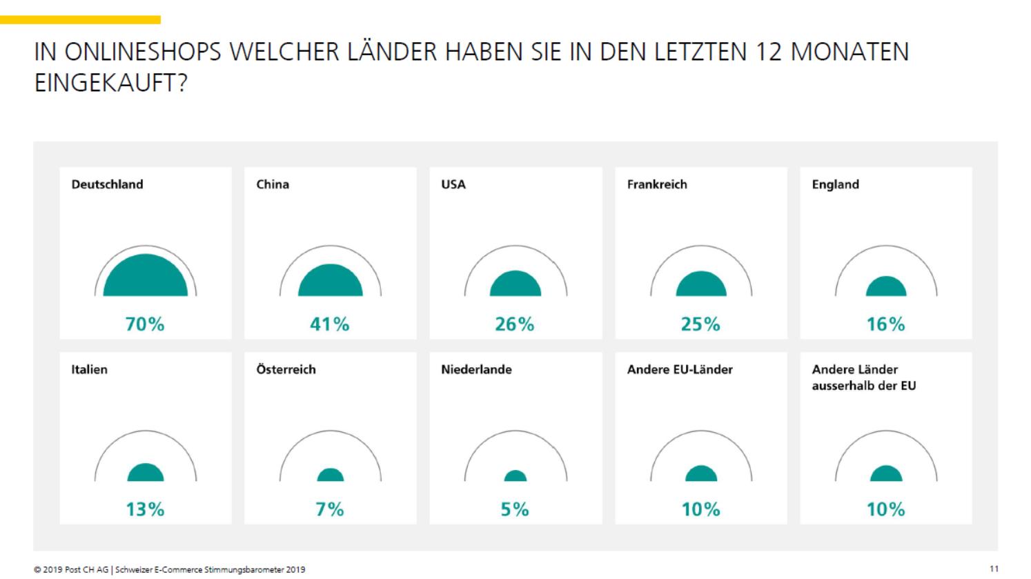 Bevorzugte Länder für Auslandeinkäufe der Konsumenten - Quelle: E-Commerce Stimmungsbarometer 2019