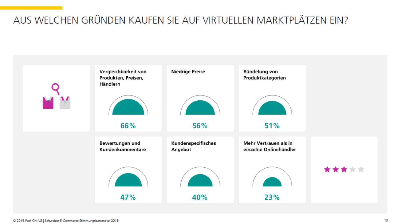 Gründe für Einkauf auf Marktplätzen - Quelle: E-Commerce Stimmungsbarometer 2019
