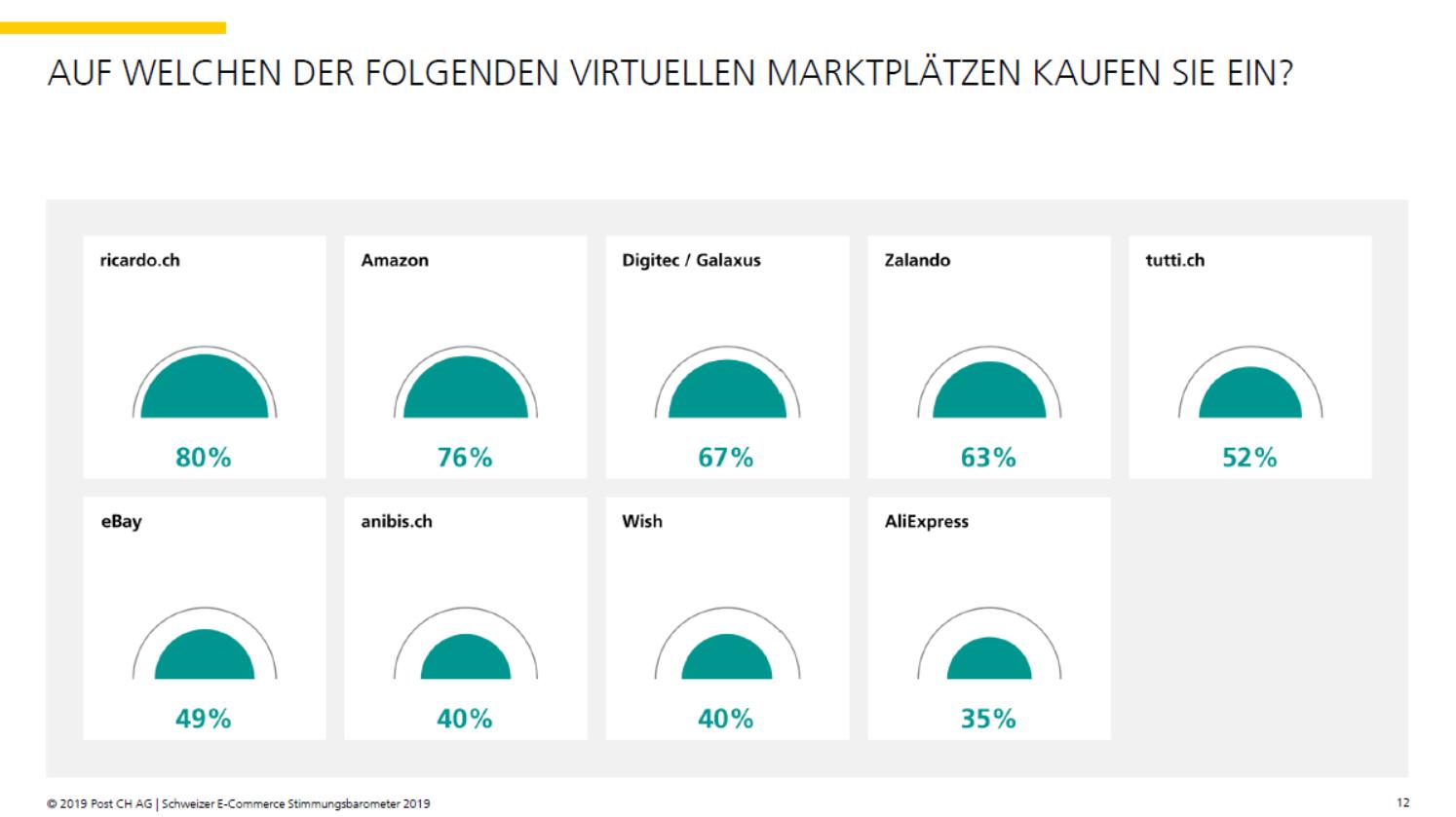 Bevorzugte Marktplätze der Konsumenten - Quelle: E-Commerce Stimmungsbarometer 2019