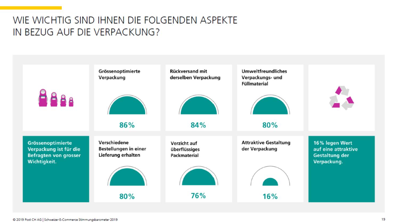 Wichtigkeit der Verpackung für Konsumenten - Quelle: E-Commerce Stimmungsbarometer 2019