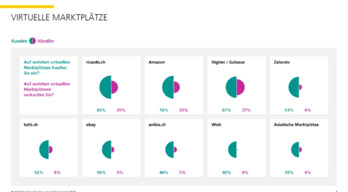 Marktplätze aus Sicht der Kunden und der Händler - Quelle: Onlinehandel 2019