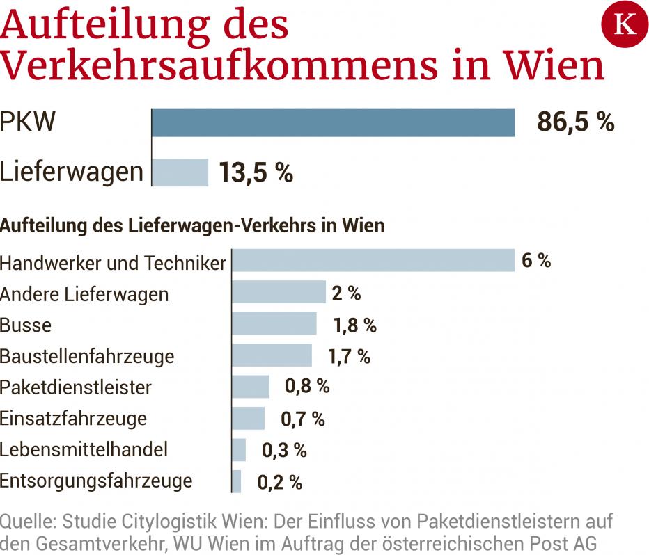 Verkehrsaufkommen in Wien - Quelle: Studie Citylogisitk Wirtschaftsuniversität Wien - Bild: Kurier.at