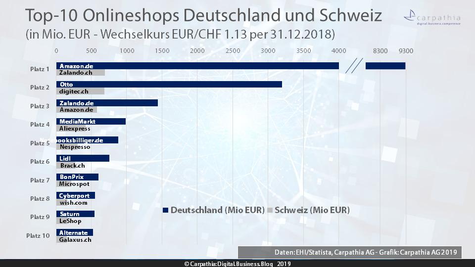 Top-10 Onlineshops Deutschlands und der Schweiz 2019 in Mio EUR - Daten: EHI/Statista und Carpathia AG - Grafik: Carpathia AG
