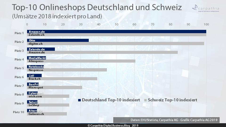 Top-10 Onlineshops Deutschlands und der Schweiz 2019 indexiret - Daten: EHI/Statista und Carpathia AG - Grafik: Carpathia AG