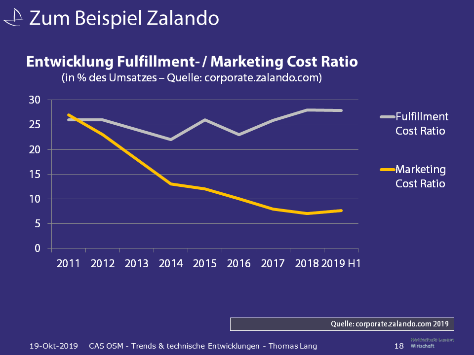 Entwicklung der Fulfillment- und Marketing-Kosten im Verhältnis zum Umsatz