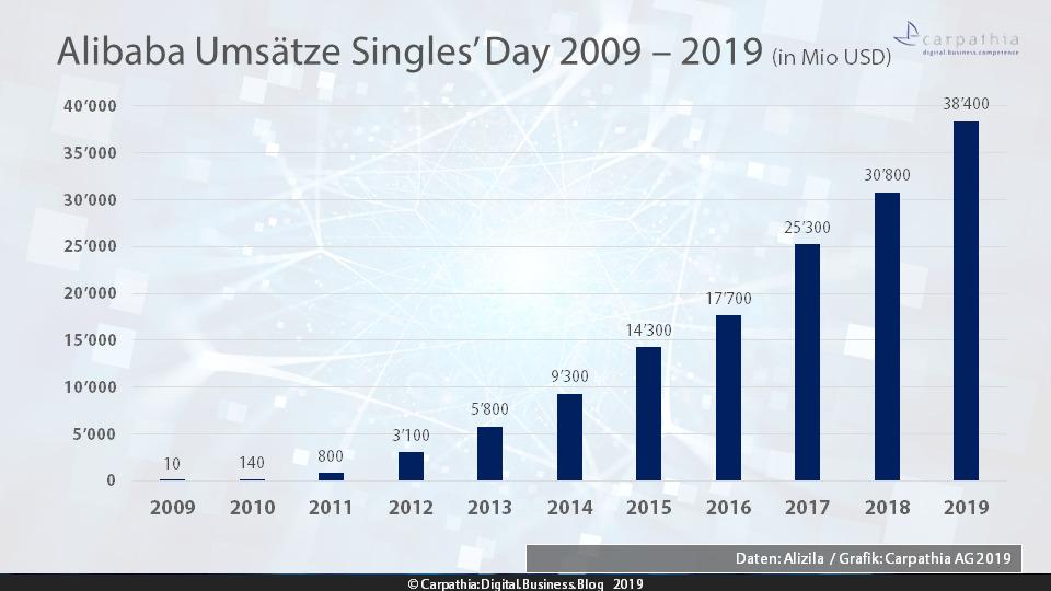 Alibaba Umsätze Singles' Day 2009 – 2019 (in Mio USD) / Quelle: Alizila - Grafik: Carpathia AG
