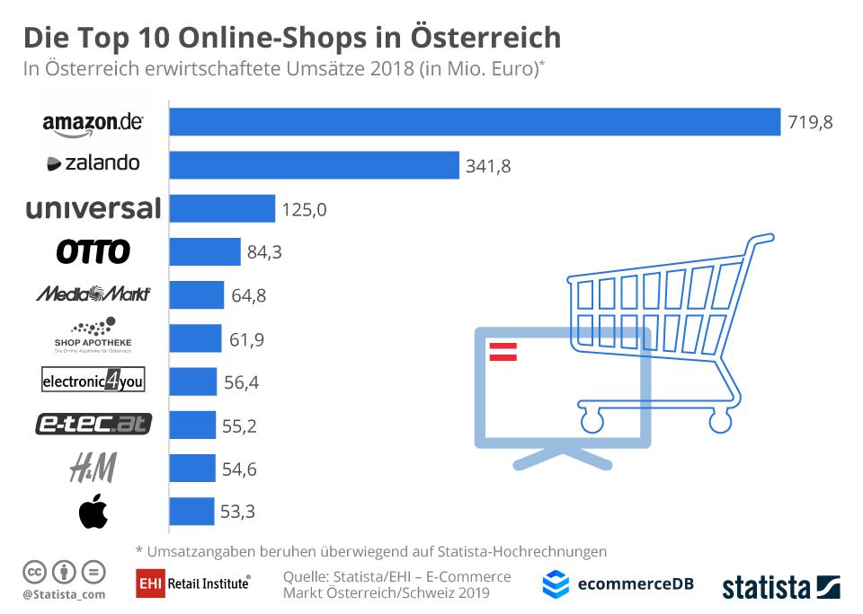 Top-10 Onlineshops in Österreich / Quelle und Grafik: EHI Statista