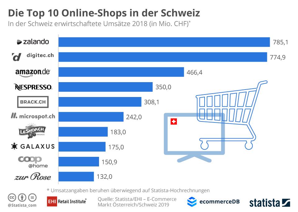 Top-10 Onlineshops der Schweiz / Quelle und Grafik: EHI Statista