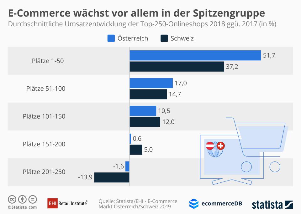 E-Commerce Wachstum in Österreich und der Schweiz / Quelle und Grafik: EHI Statista