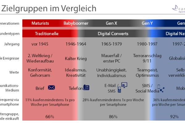 Digital Natives stellen bald die Mehrheit der aktiven Schweizer Bevölkerung – doch was zeichnet diese Zielgruppe aus?