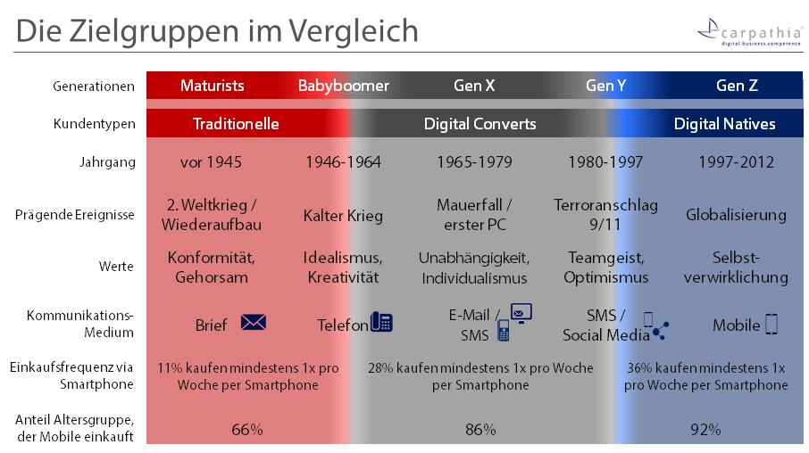 Digital Natives stellen bald die Mehrheit der aktiven Schweizer Bevölkerung - doch was zeichnet diese Zielgruppe aus?