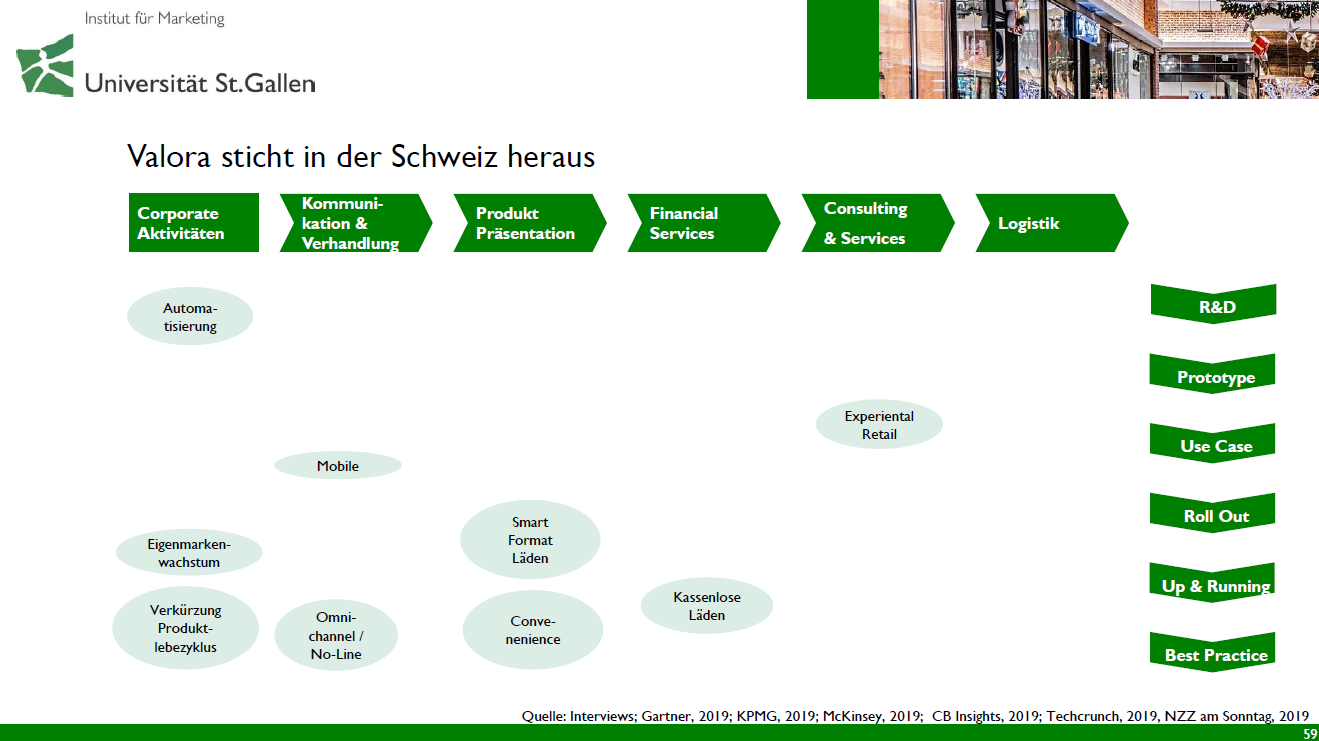 "HSG-Studie ""The Future of Retail"" - Zum Stand der Initiativen"