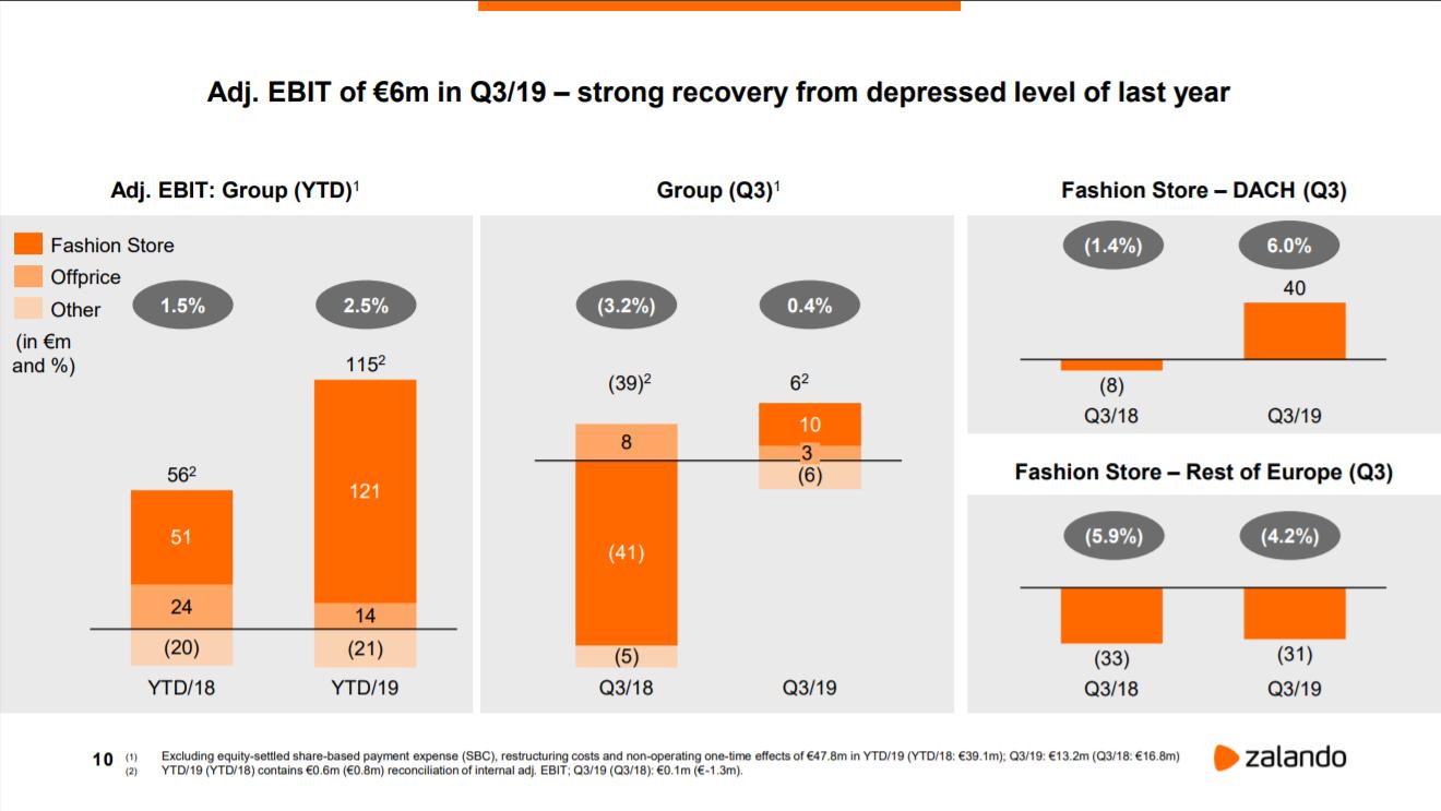 Zalando Entwicklung EBIT im 3. Quartal 2019 - Quelle: Zalando