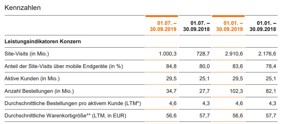 Zalando wichtige KPIs im 3. Quartal 2019 - Quelle: Zalando