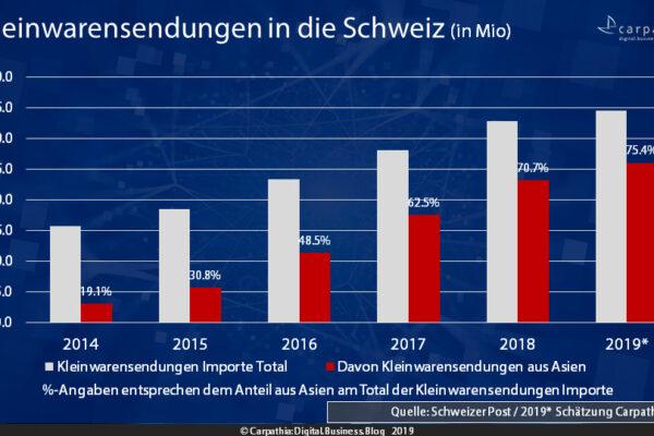Kleinwarensendungen in die Schweiz (in Mio) / Quelle: Schweizer Post - 2019 Schätzung Carpathia AG / Grafik: Carpathia AG