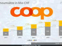 """Onlineumsätze der Coop-Gruppe 2015-2019 B2B und B2C (Bei B2B kommunizierte gerundete Umsätze """"hochgerechnet"""" aufgrund der Wachstumsangaben) – Quelle: Coop / Grafik: Carpathia AG"""