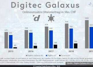 Umsätze (Warenertrag) der Digitec Galaxus AG in Mio CHF 2015-2019. Quelle: Digitec Galaxus AG / Grafik: Carpathia AG (Umsatzverteilung auf Digitec.ch und Galaxus.ch sind Schätzungen der Carpathia AG)