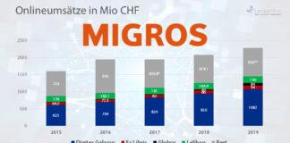 Onlineumsätze der Miros-Gruppe 2015-2019 / Quelle: Migros und weitere / Grafik: Carpathia AG
