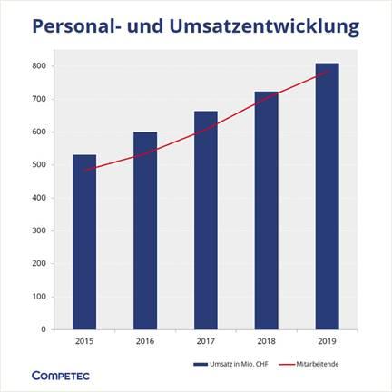 Umsatz- und Mitarbeiteranzahl-Entwicklung Competec Gruppe / Quelle: Conpetec
