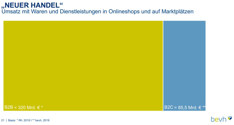 Umsatzverteilung Waren und Dienstleistungen B2B und B2C im deutschen E-Commerce - Quelle: bevh