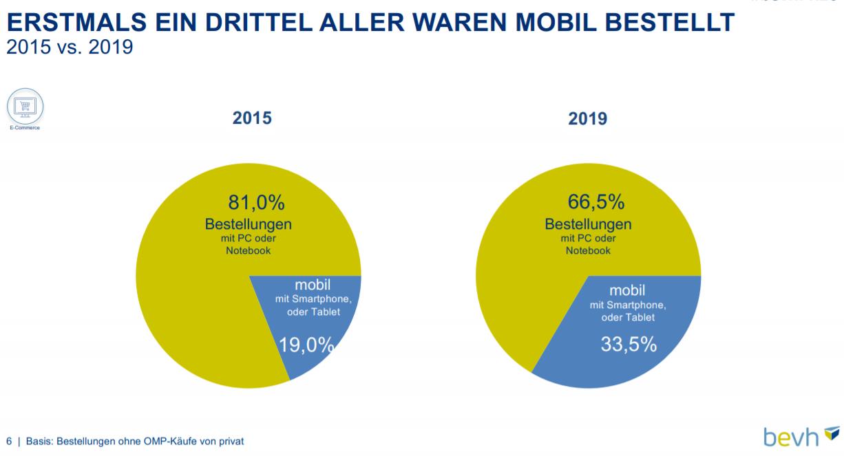 Anteil Bestellungen Desktop vs. Mobile 2015 vs. 2019 im deutschen E-Commerce – Quelle: bevh