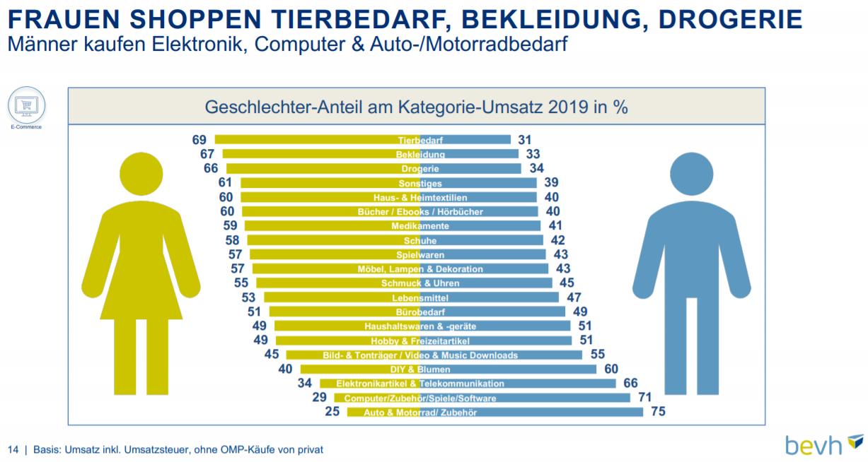 Aufteilung der Umsätze nach Geschlecht und Sortimente 2019 im deutschen E-Commerce – Quelle: bevh