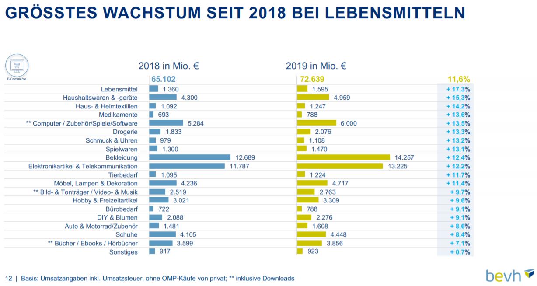 Umsätze und Wachstum 2019 nach Sortimenten im deutschen E-Commerce – Quelle: bevh