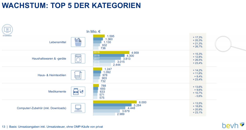 Top-Five der wachstumsstärksten Warengruppen im deutschen E-Commerce 2019 – Quelle: bevh