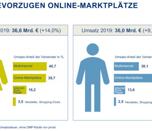 Aufteilung der Umsätze nach Geschlecht und Anbieter-Typ 2019 im deutschen E-Commerce – Quelle: bevh