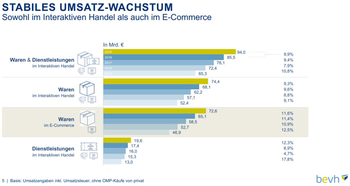 Umsatzwachstum 2019 im deutschen E-Commerce – Quelle: bevh