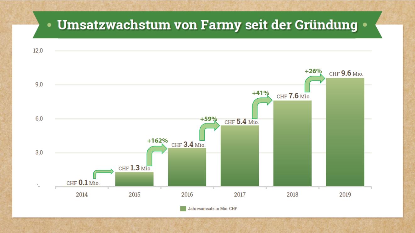 Umsatzwachstum von Farmy 2014 - 2019 / Quelle: Farmy.ch mit Ergänzungen Carpathia AG