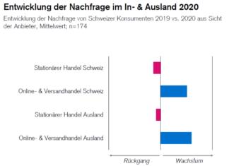 Nachfrage-Entwicklung im In- und Ausland 2020 / Grafik: Credit Suisse / Quelle: Fuhrer & Hotz
