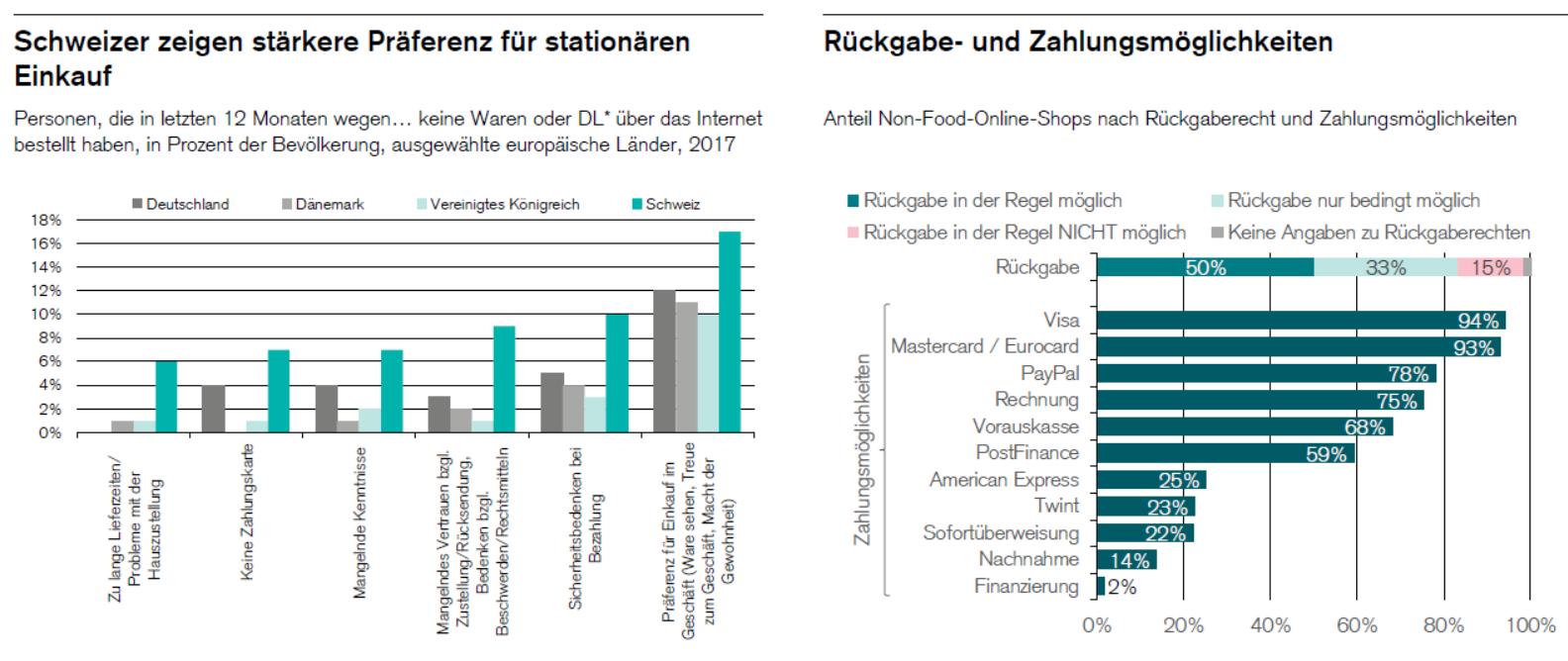 Präferenzen für das stationäre Geschäft und Rückgabe- und Zahlungsmöglichkeiten Onlineshops / Grafik: Retail Outlook 2020 / Quellen: Eurostat, Comparis und Credit-Suisse