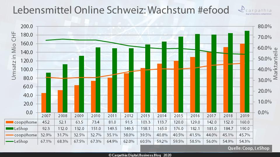Lebensmittel Online Schweiz: Umsatz und Marktanteile 2007 - 2019 von Migros' LeShop und coop@home #efood / Quelle: Coop und LeShop / Grafik: Carpathia AG