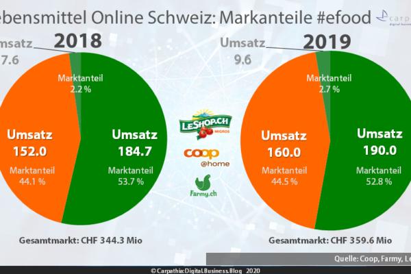 Lebensmittel Online Schweiz 2018 - 2019: Markanteile von Migros' LeShop, coop@home und Farmy.ch  #efood / Quelle: LeShop, Coop und Farmy / Grafik: Carpathia AG