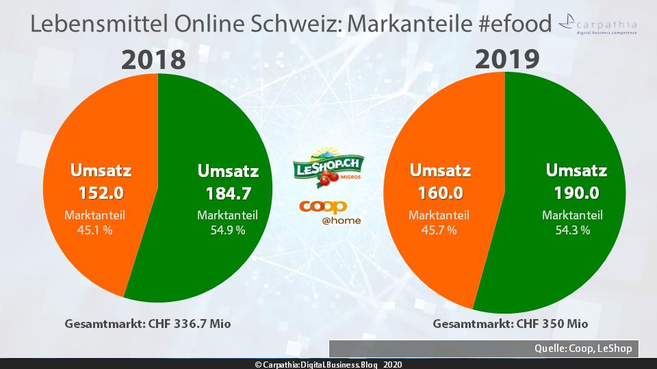 Lebensmittel Online Schweiz 2018 - 2019: Markanteile von Migros' LeShop und coop@home #efood / Quelle: LeShop und Coop / Grafik: Carpathia AG